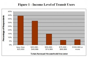 Figure1_Income_Level_of_Transit_Users