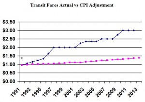Transit Fares Actual vs CPI Adjustment