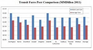 Transit_fares_peer_comparison_2011