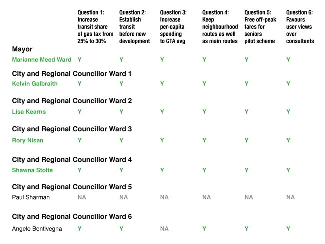 Council members' transit answers